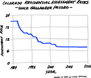 assessment-rate-graph